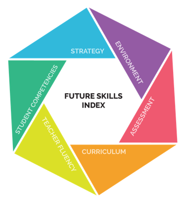 Future Skills Index